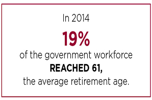 Infographic of average retirement age