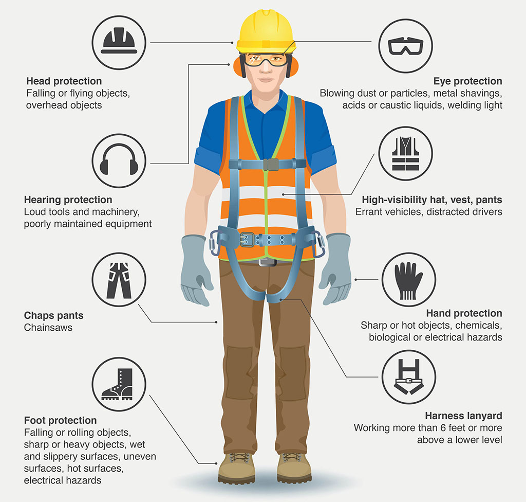 Image of construction worker with illustrations of personal protection equipment.